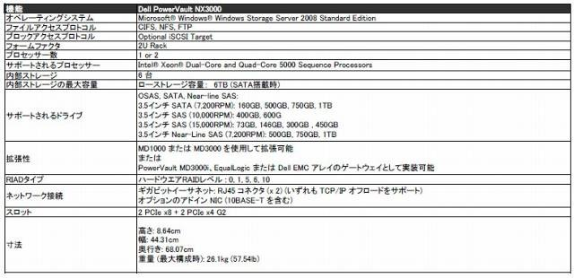 Dell PowerVault NX3000仕様一覧
