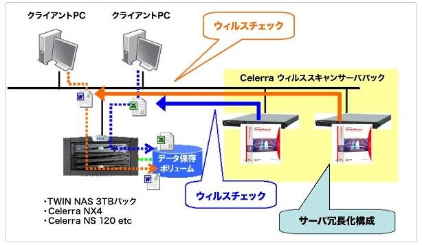 TWIN NAS 3TBパックでの利用イメージ