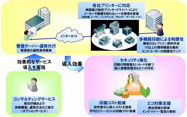 「iSECUREプリント管理サービス」概要図