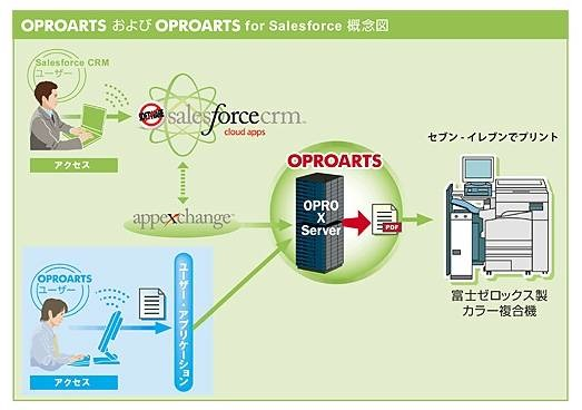 OPROARTSおよびOPROARTS for Salesforce概念図