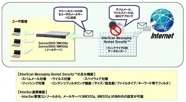 InterScan Messaging Hosted Security サービス概要