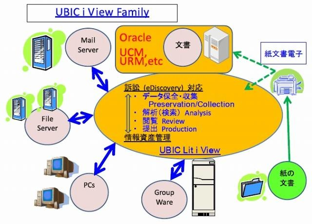 UBIC i View Familyの概要