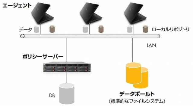 HP Data Protector Notebook Extension のアーキテクチャー