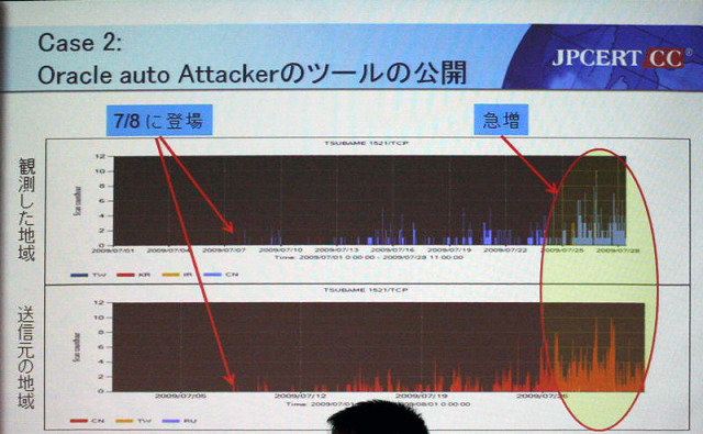 Oracle Auto Attackerツールの攻撃の動き