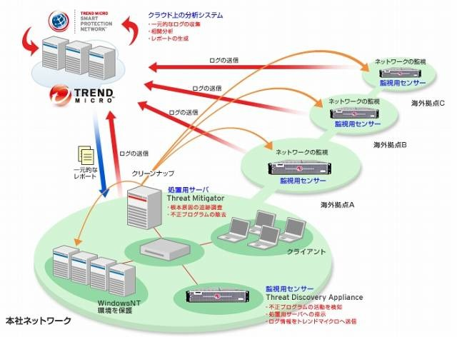 Trend Micro Threat Management Solutionの概要