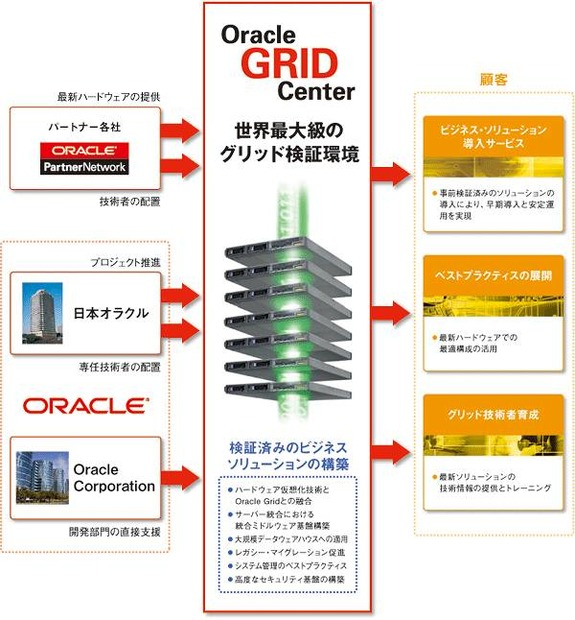 Oracle GRID Centerの概要