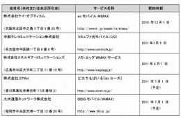 STNetと九州通信ネットワーク、MVNOとしてWiMAXサービスの提供を開始