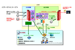 BBSec、セキュリティログ監視サービス「Incident Log Monitoring Service」提供開始