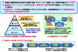 NTT、全社員を対象に最新ICT技術を活用した「健康増進トライアル」を開始