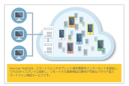 NTTレゾナント「Developers AppKitBox - Remote TestKit」、Android 4.4に対応 画像