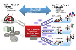 富士通、DWH新製品「Symfoware Analytics Server」発売