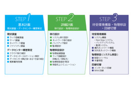 CTC、データセンター移転・統合サービス「DC Moving Experts for Business」開始 画像