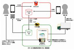 フリマアプリ「メルカリ」、ヤマト運輸とサービス提携