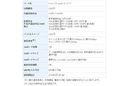 SIMサービス「hi-ho LTE typeD」、廉価な2GB月額770円コースを新設