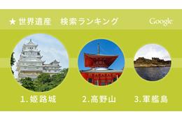 「今年もっとも検索された日本の世界遺産」、グーグルが発表した1位とは