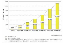 ソーシャルギフト市場、前年のほぼ倍に成長