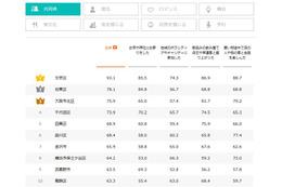 """""""魅力的な街""""1位に「東京都文京区」、2位「大阪市北区」、8位には「金沢市」がランクイン"""