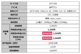 DTI SIM、音声通話・容量1GBで月1,200円のプランを発売