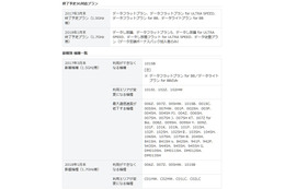 SoftBankとY!mobile、3Gサービスプランが一部終了へ