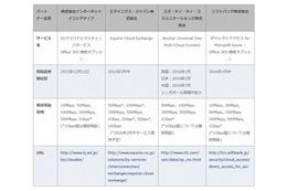日本MS、閉域網接続「ExpressRoute for Office 365」をパートナー4社と提供