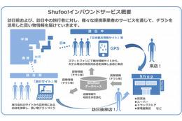 電子チラシ「Shufoo!」、インバウンド事業を展開へ……訪日客向けサービスを開始