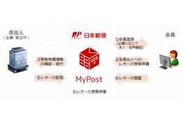 """""""ネット上の郵便受け""""、日本郵便が次世代電子メッセージ「MyPost」開始"""