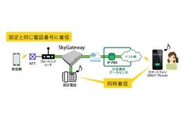 固定電話の番号をそのままスマホで利用可能、日本通信の新サービス