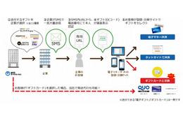 SMSで電子ギフト配布、NTTカードソリューションがサービス開始