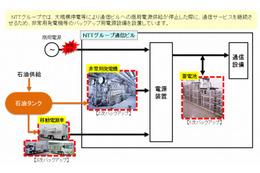 NTTグループと石油連盟、災害時の電力確保のため情報共有へ
