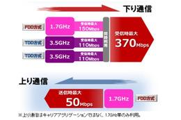 ドコモ「PREMIUM 4G」、6月より最大370Mbpsに高速化