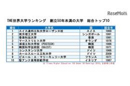 世界大学ランキング、創立50年以内…日本は3校