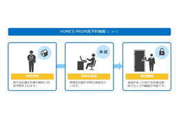 スマートロックで内見を効率化、不動産情報サイト「HOME'S」が導入