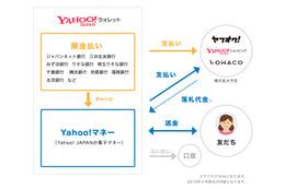 ヤフー、来春にリアル決済に参入……電子マネー「Yahoo!マネー」を今夏スタート