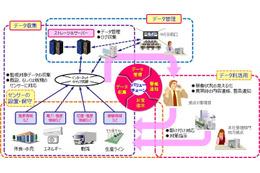 IoT/M2Mの本格導入をサポートする「スマートIoTサービス」