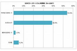 これは意外? 「SIMフリースマホ+大手キャリアSIM」の活用は約4割