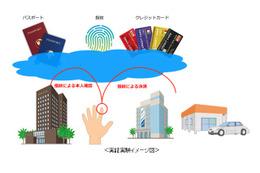 ホテルチェックイン時の本人確認を旅券提示から指紋認証へ……池袋で実証実験