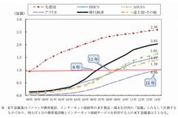 ICT普及、先進国が120年以上かかった状況にアフリカ15年・東南アジア11年で追いつく