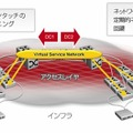 Avaya Virtual Enterprise Network Architecture(VENA)