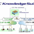 「CTC Knowledge Suite」の概要