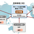 富士通、次世代BPM製品「Interstage Business Operations Platform V12.0」発売 画像