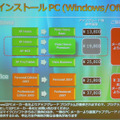 Windows VistaとOfficeのアップグレード