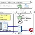 NTTドコモ、児童ポルノブロッキングを開始……iモード、spモード、mopera、Mzoneが対象 画像