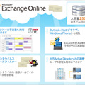「Exchange Online」概要