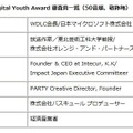 Digital Youth Award 審査員一覧