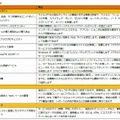 「Symantec Endpoint Protection Small Business Edition 2013」主な機能