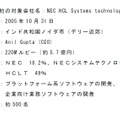 「NEC HCL Systems Technologies」サイト