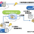 「秘文 Cloud Data Protection」の概要