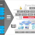 ソフトバンクグループ、企業向けに「ソフトバンク M2M ソリューション プログラム」提供開始 画像