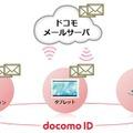 クラウド対応の「ドコモメール」、spモードメールと何が違う? 画像