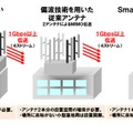 「Smart Vertical MIMO」無線伝送技術の概要